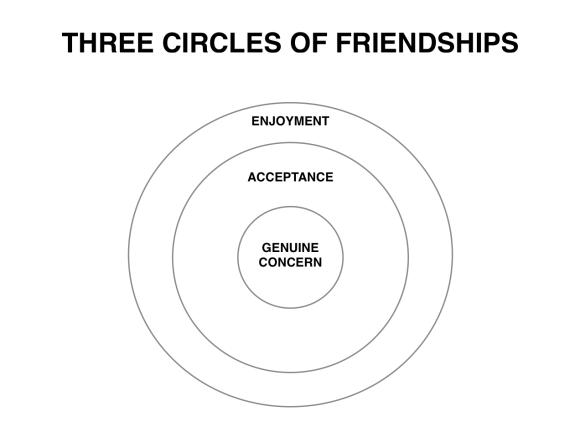 Three Circles of Friendship